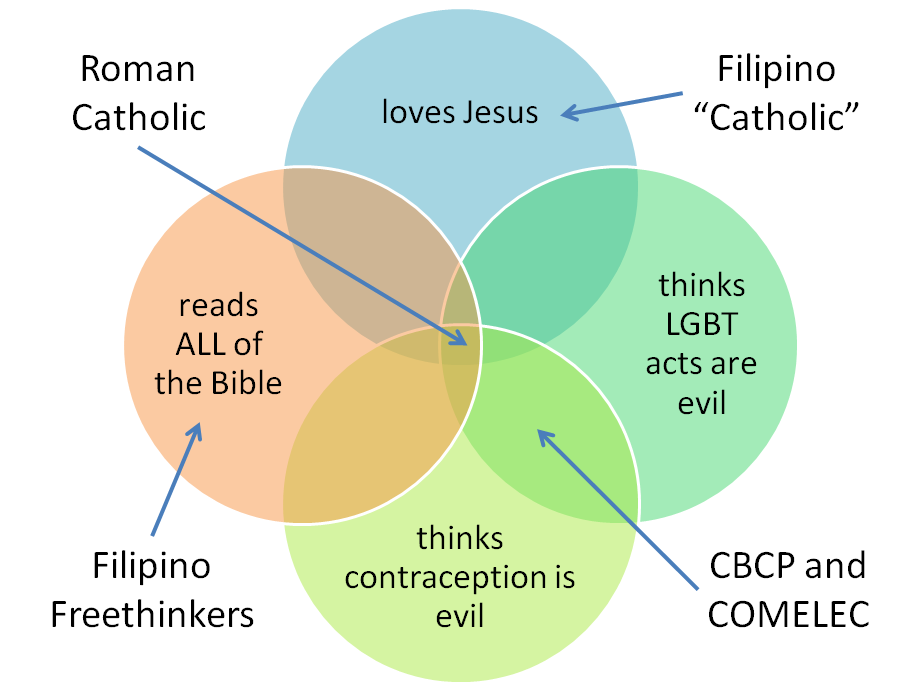 Filipino Catholics