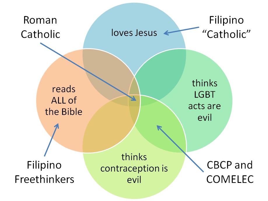 Filipino Catholics