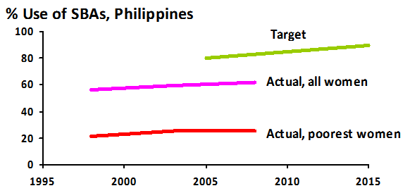 Percentage use of SBA, Philippines