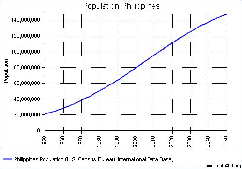 population growth in the philippines essay