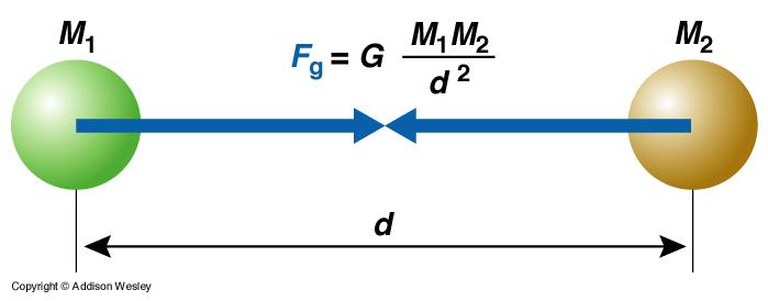 law of gravity ile ilgili görsel sonucu