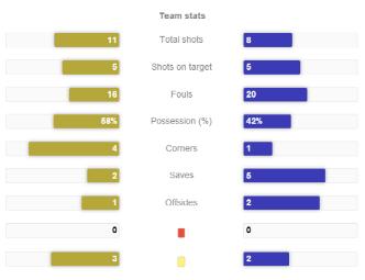 Fig. 1 Brazil vs Netherlands stats. Battle for 3rd.