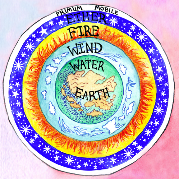 Aristotle's five elements in their nested spheres: earth, water, wind, fire, and ether.